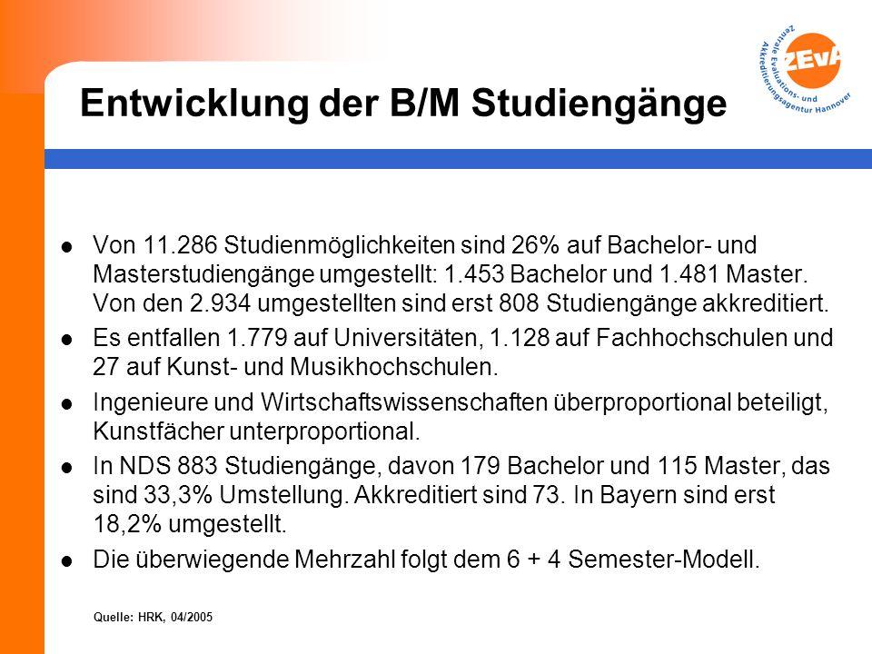 Entwicklung der B/M Studiengänge Von 11.286 Studienmöglichkeiten sind 26% auf Bachelor- und Masterstudiengänge umgestellt: 1.453 Bachelor und 1.481 Ma