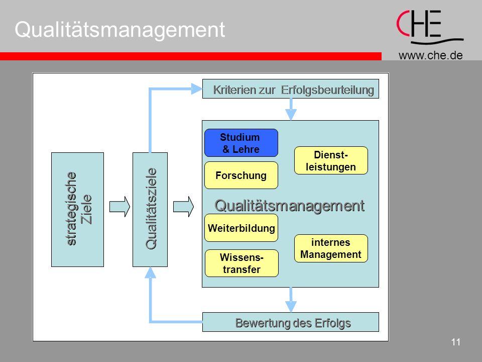 www.che.de 11 Qualitätsmanagement strategische Ziele Qualitätsziele Qualitätsmanagement Forschung Studium & Lehre Wissens- transfer Weiterbildung Dien
