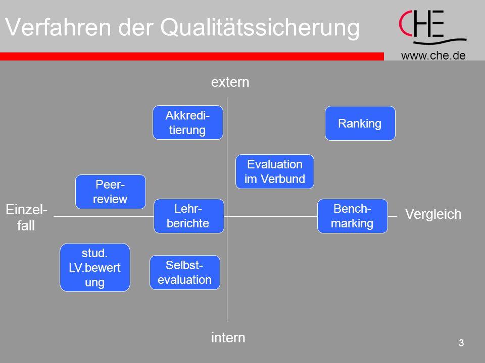 www.che.de 3 Verfahren der Qualitätssicherung intern Einzel- fall Vergleich extern Selbst- evaluation Akkredi- tierung Evaluation im Verbund Peer- rev