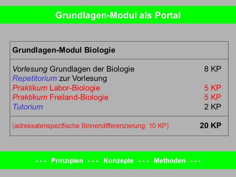 Grundlagen-Modul Biologie Vorlesung Grundlagen der Biologie8 KP Repetitorium zur Vorlesung Praktikum Labor-Biologie5 KP Praktikum Freiland-Biologie5 K