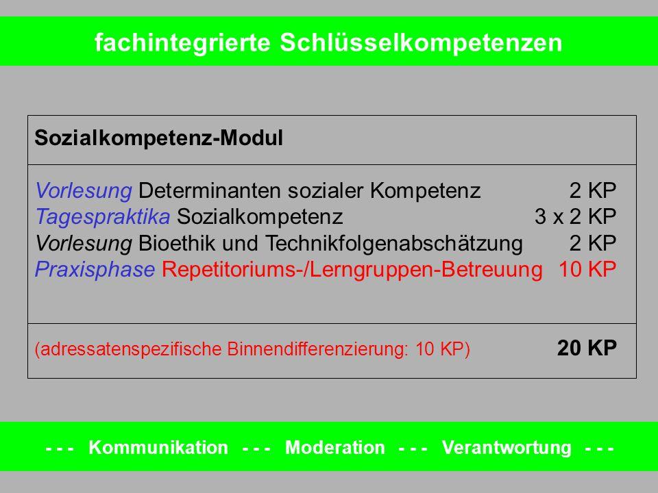 Sozialkompetenz-Modul Vorlesung Determinanten sozialer Kompetenz2 KP Tagespraktika Sozialkompetenz3 x 2 KP Vorlesung Bioethik und Technikfolgenabschät