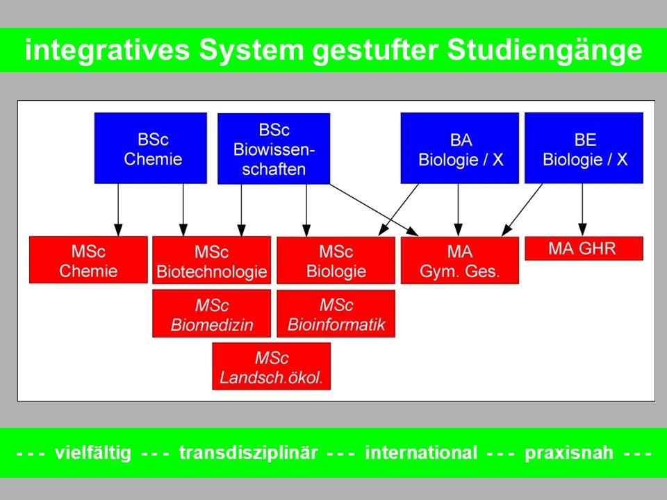 Forderungen - Biowissenschaften - WWU Münster - - - - vielfältig - - - transdisziplinär - - - international - - - praxisnah - - - B.Sc.