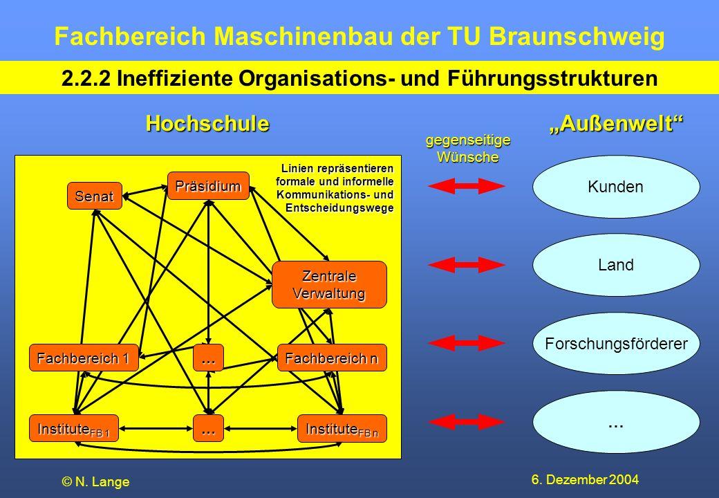 Fachbereich Maschinenbau der TU Braunschweig 6. Dezember 2004 © N. Lange 2.2.2 Ineffiziente Organisations- und Führungsstrukturen Kunden Land Forschun