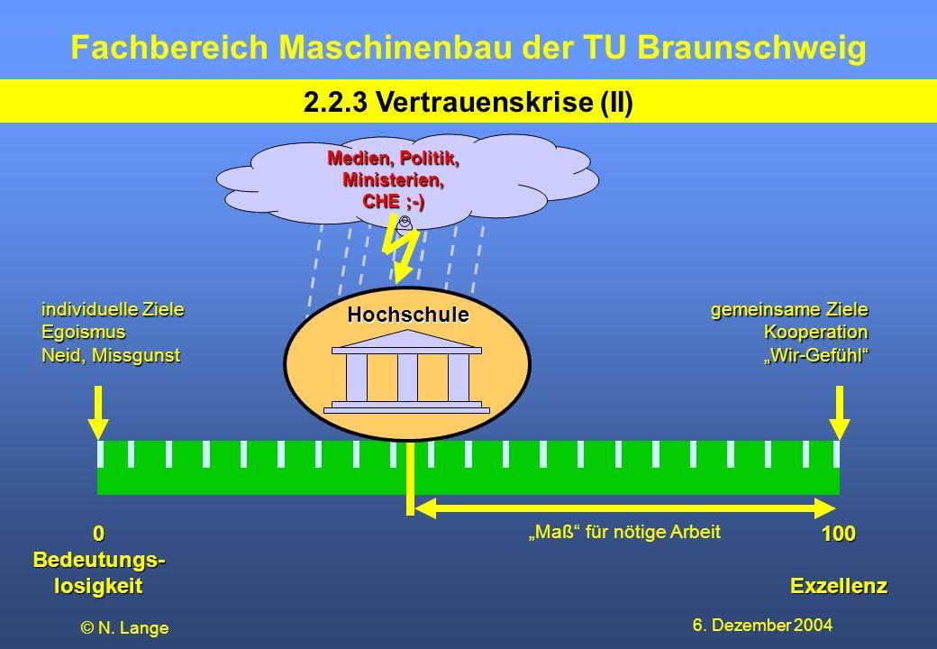 Fachbereich Maschinenbau der TU Braunschweig 6. Dezember 2004 © N. Lange 2.2.3 Vertrauenskrise (II) individuelle Ziele Egoismus Neid, Missgunst gemein