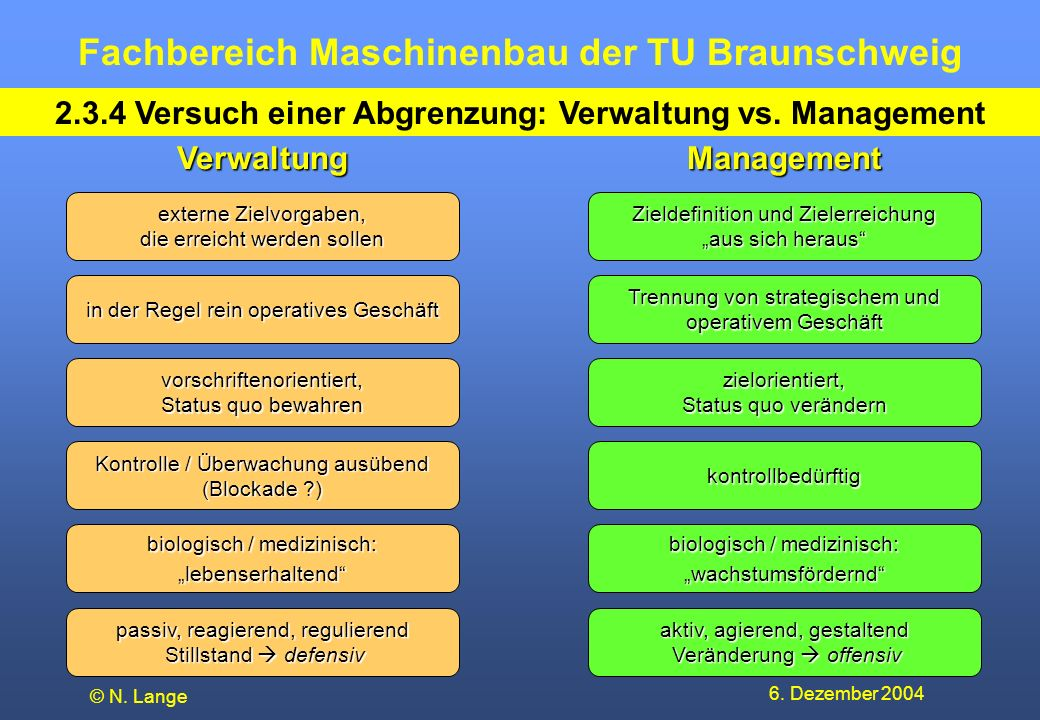 Fachbereich Maschinenbau der TU Braunschweig 6. Dezember 2004 © N. Lange 2.3.4 Versuch einer Abgrenzung: Verwaltung vs. Management externe Zielvorgabe