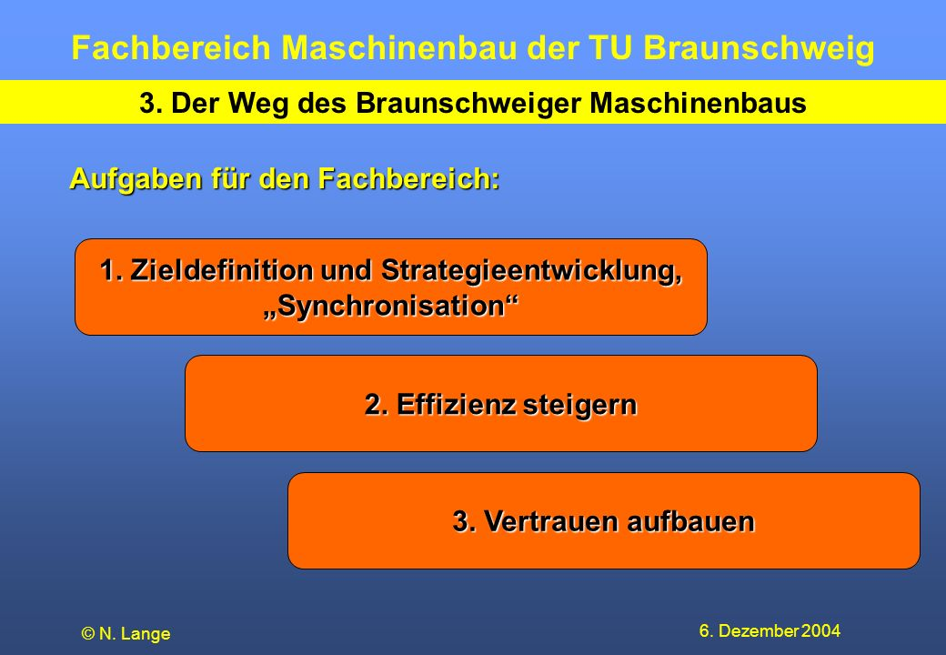 Fachbereich Maschinenbau der TU Braunschweig 6. Dezember 2004 © N. Lange 3. Der Weg des Braunschweiger Maschinenbaus Aufgaben für den Fachbereich: 1.
