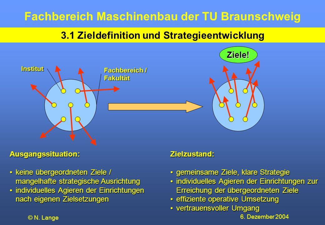 Fachbereich Maschinenbau der TU Braunschweig 6. Dezember 2004 © N. Lange 3.1 Zieldefinition und Strategieentwicklung Fachbereich / Fakultät Institut A
