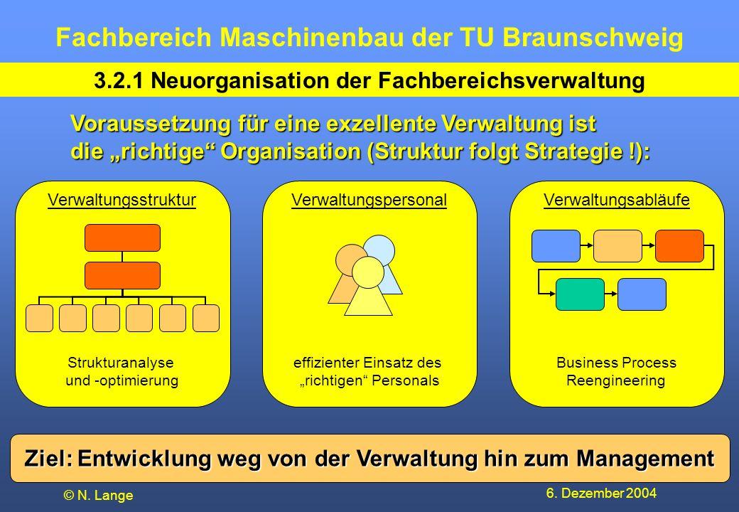 Fachbereich Maschinenbau der TU Braunschweig 6. Dezember 2004 © N. Lange Ziel: Entwicklung weg von der Verwaltung hin zum Management 3.2.1 Neuorganisa