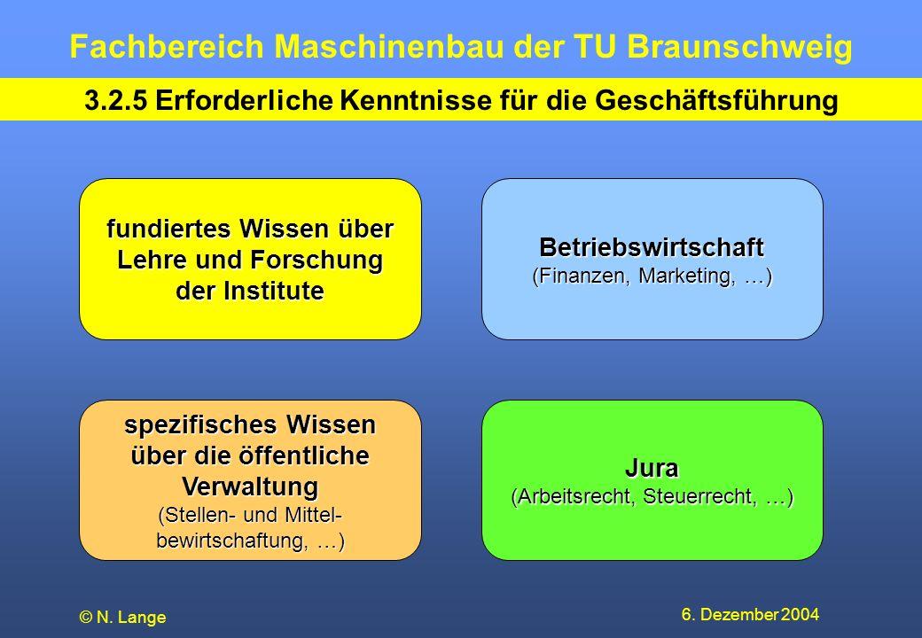 Fachbereich Maschinenbau der TU Braunschweig 6. Dezember 2004 © N. Lange Jura (Arbeitsrecht, Steuerrecht, …) 3.2.5 Erforderliche Kenntnisse für die Ge