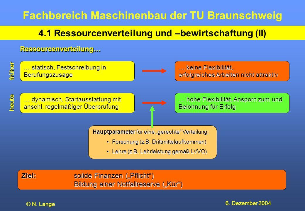 Fachbereich Maschinenbau der TU Braunschweig 6. Dezember 2004 © N. Lange 4.1 Ressourcenverteilung und –bewirtschaftung (II) … statisch, Festschreibung