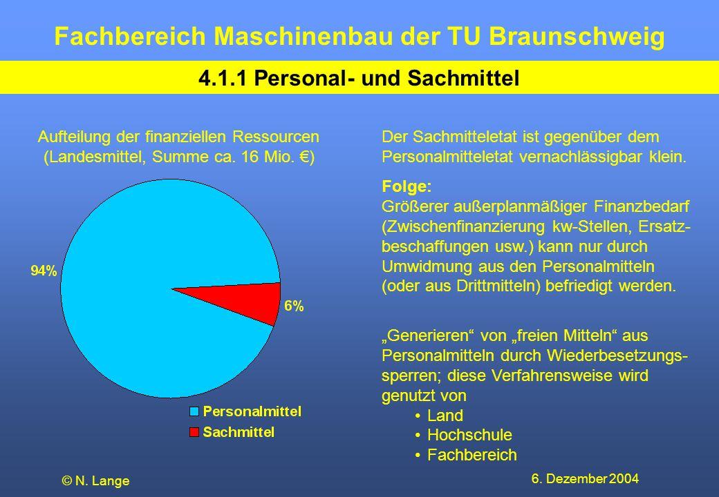 Fachbereich Maschinenbau der TU Braunschweig 6. Dezember 2004 © N. Lange 4.1.1 Personal- und Sachmittel Aufteilung der finanziellen Ressourcen (Landes