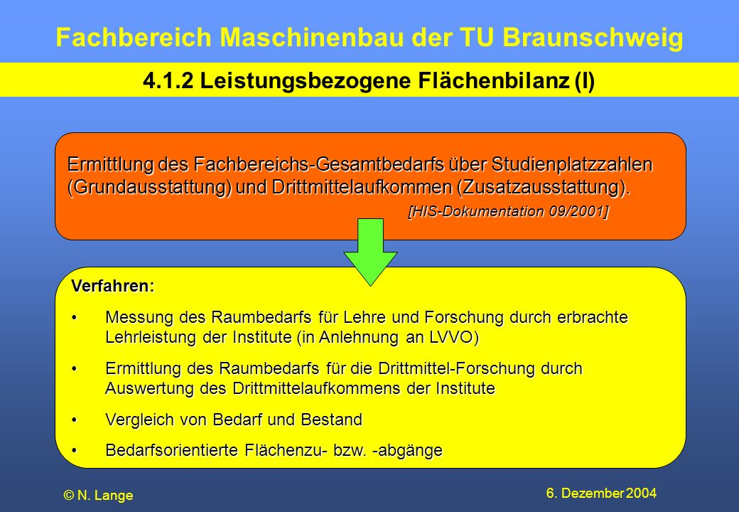 Fachbereich Maschinenbau der TU Braunschweig 6. Dezember 2004 © N. Lange 4.1.2 Leistungsbezogene Flächenbilanz (I) Ermittlung des Fachbereichs-Gesamtb