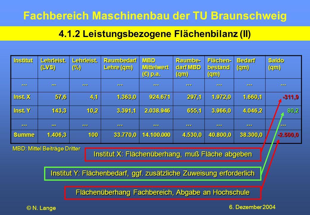 Fachbereich Maschinenbau der TU Braunschweig 6. Dezember 2004 © N. Lange 4.1.2 Leistungsbezogene Flächenbilanz (II) Institut Lehrleist. (LVS) Lehrleis