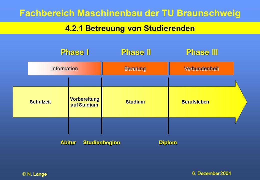 Fachbereich Maschinenbau der TU Braunschweig 6. Dezember 2004 © N. Lange 4.2.1 Betreuung von Studierenden SchulzeitStudiumBerufsleben Diplom Vorbereit