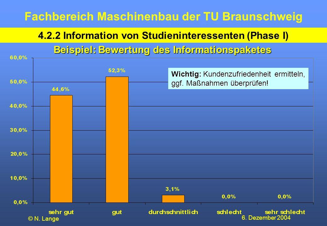 Fachbereich Maschinenbau der TU Braunschweig 6. Dezember 2004 © N. Lange 4.2.2 Information von Studieninteressenten (Phase I) Wichtig: Kundenzufrieden