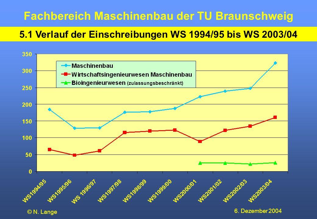 Fachbereich Maschinenbau der TU Braunschweig 6. Dezember 2004 © N. Lange 5.1 Verlauf der Einschreibungen WS 1994/95 bis WS 2003/04 (zulassungsbeschrän