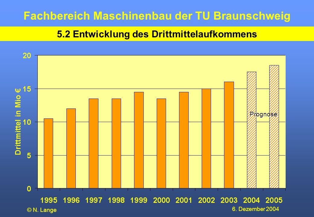Fachbereich Maschinenbau der TU Braunschweig 6. Dezember 2004 © N. Lange 5.2 Entwicklung des Drittmittelaufkommens Prognose