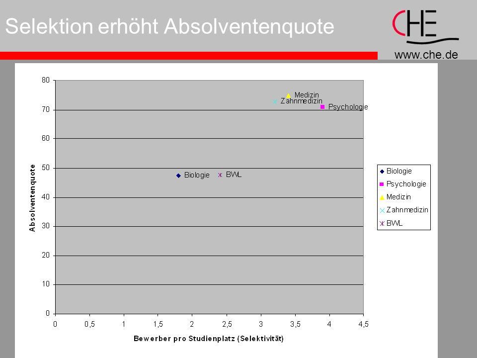 www.che.de Selektion erhöht Absolventenquote
