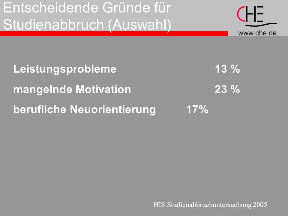 www.che.de Entscheidende Gründe für Studienabbruch (Auswahl) Leistungsprobleme 13 % mangelnde Motivation23 % berufliche Neuorientierung17% HIS Studienabbruchuntersuchung 2005