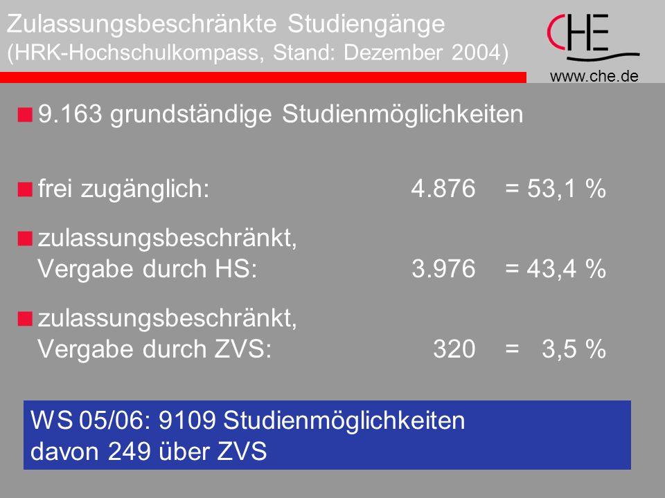 www.che.de Zulassungsbeschränkte Studiengänge (HRK-Hochschulkompass, Stand: Dezember 2004) 9.163 grundständige Studienmöglichkeiten frei zugänglich: 4.876 = 53,1 % zulassungsbeschränkt, Vergabe durch HS: 3.976 = 43,4 % zulassungsbeschränkt, Vergabe durch ZVS: 320 = 3,5 % WS 05/06: 9109 Studienmöglichkeiten davon 249 über ZVS