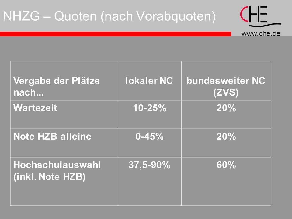 www.che.de NHZG – Quoten (nach Vorabquoten) Vergabe der Plätze nach...