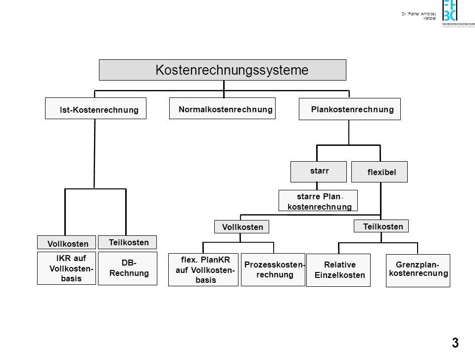 Dr. Rainer Ambrosy Kanzler 3 Ist-Kostenrechnung Normalkostenrechnung Kostenrechnungssysteme Grenzplan - kostenrecnung Prozesskosten- rechnung starr fl