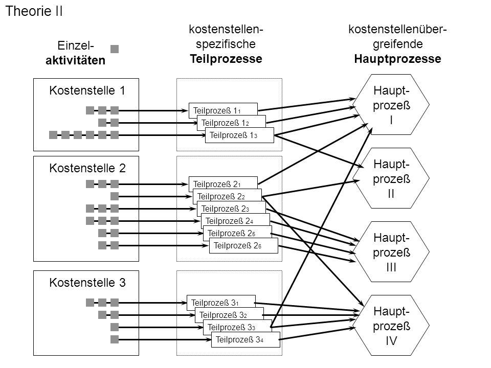 Dr. Rainer Ambrosy Kanzler Theorie II Teilprozeß 1 1 Einzel- aktivitäten Kostenstelle 1 Kostenstelle 2 Kostenstelle 3 Teilprozeß 1 2 Teilprozeß 1 3 ko