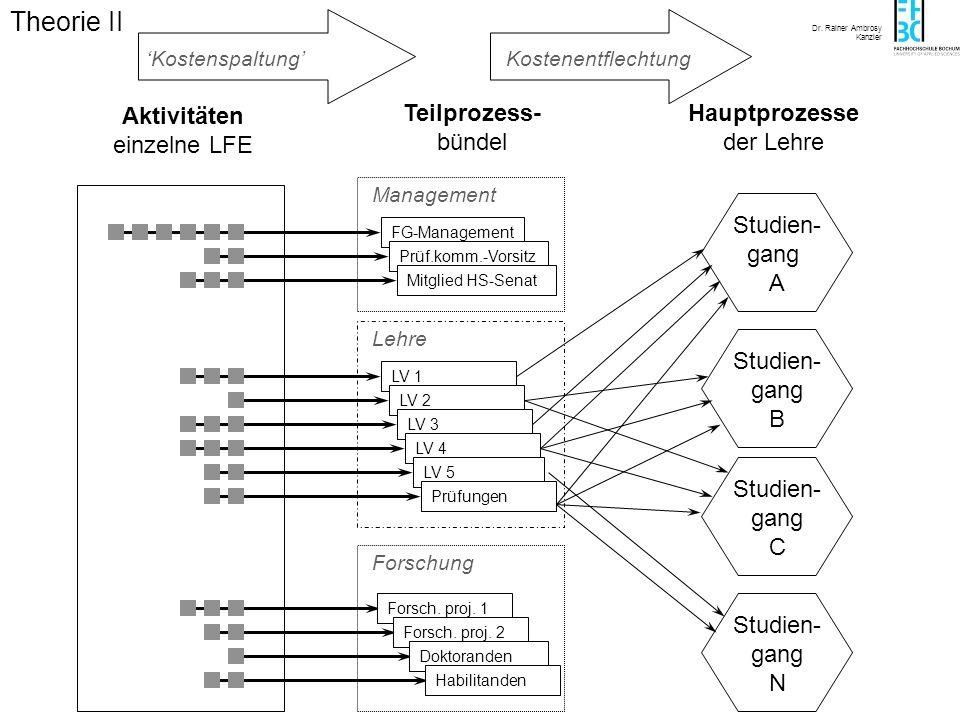 Dr. Rainer Ambrosy Kanzler FG-Management Aktivitäten einzelne LFE Prüf.komm.-Vorsitz Teilprozess- bündel LV 1 LV 2 LV 3 LV 4 LV 5 Prüfungen Forsch. pr