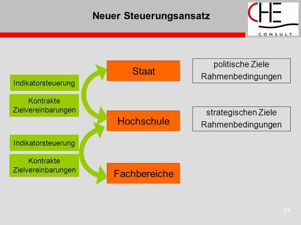 24 Neuer Steuerungsansatz Hochschule Staat Fachbereiche Indikatorsteuerung Kontrakte Zielvereinbarungen Indikatorsteuerung Kontrakte Zielvereinbarunge