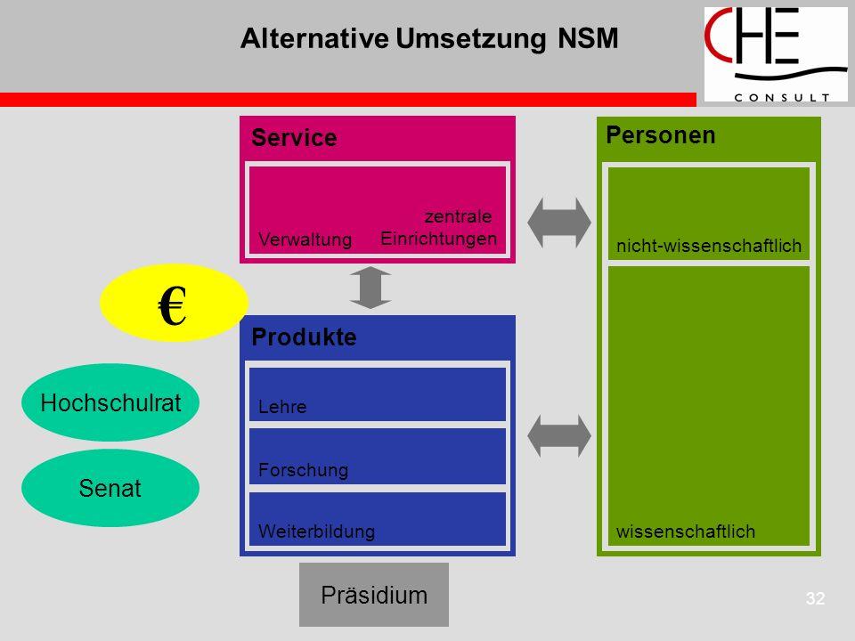 32 Alternative Umsetzung NSM Hochschulrat Senat Präsidium Lehre Forschung Weiterbildung wissenschaftlich nicht-wissenschaftlich Produkte Verwaltung ze
