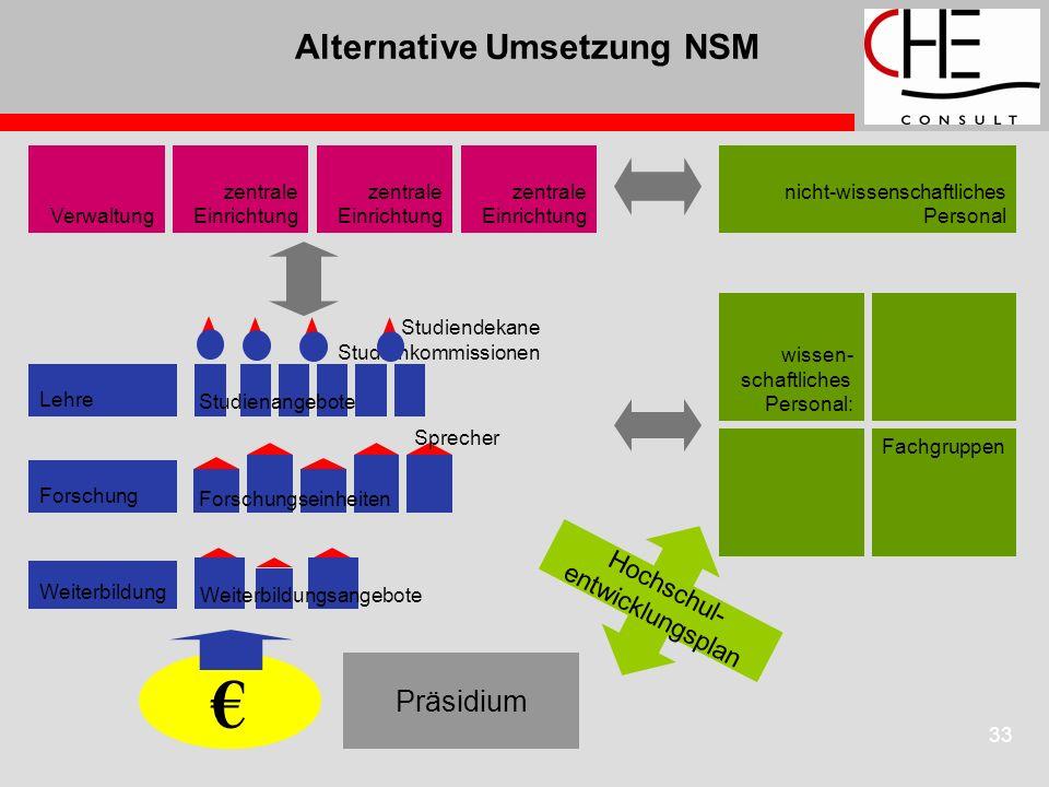 33 Alternative Umsetzung NSM Präsidium Hochschul- entwicklungsplan Studiendekane Studienkommissionen Lehre Forschung Weiterbildung Forschungseinheiten