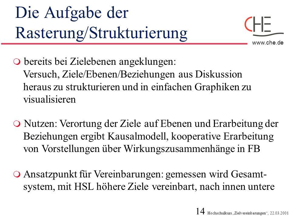 14 Hochschulkurs Zielvereinbarungen, 22.03.2001 www.che.de Die Aufgabe der Rasterung/Strukturierung bereits bei Zielebenen angeklungen: Versuch, Ziele