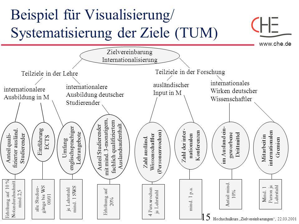15 Hochschulkurs Zielvereinbarungen, 22.03.2001 www.che.de Beispiel für Visualisierung/ Systematisierung der Ziele (TUM) Teilziele in der Forschung Te