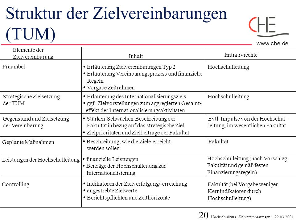 20 Hochschulkurs Zielvereinbarungen, 22.03.2001 www.che.de Struktur der Zielvereinbarungen (TUM) Elemente der Zielvereinbarung Inhalt Initiativrechte