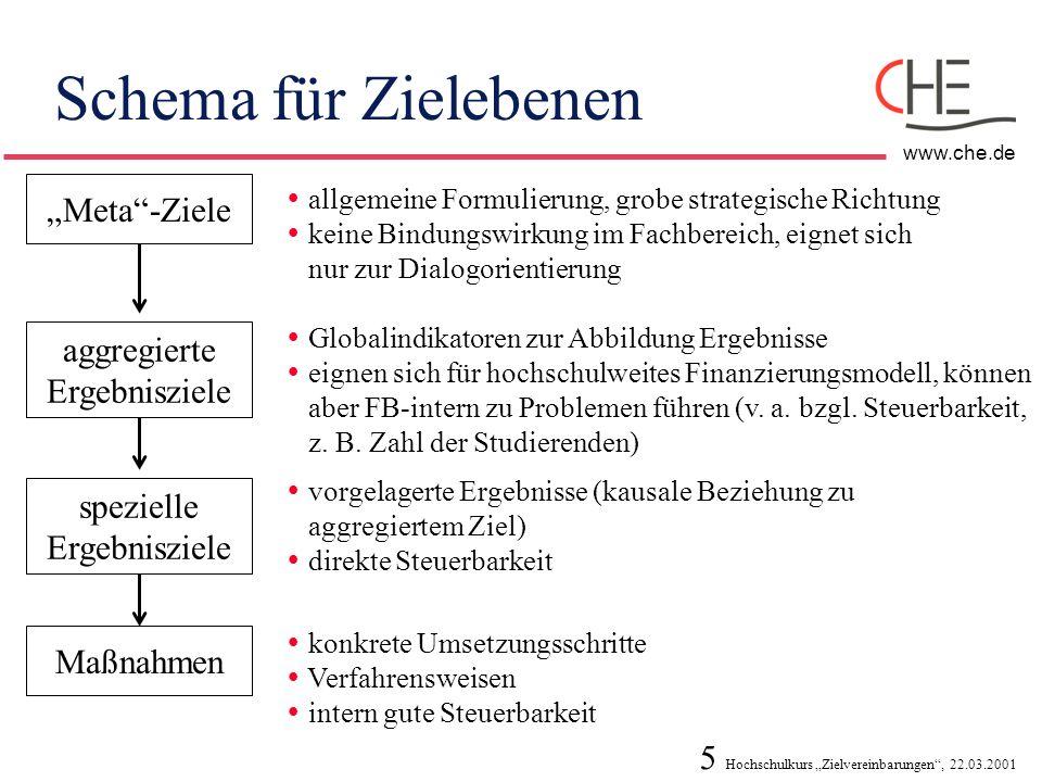 5 Hochschulkurs Zielvereinbarungen, 22.03.2001 www.che.de Schema für Zielebenen Meta-Ziele allgemeine Formulierung, grobe strategische Richtung keine