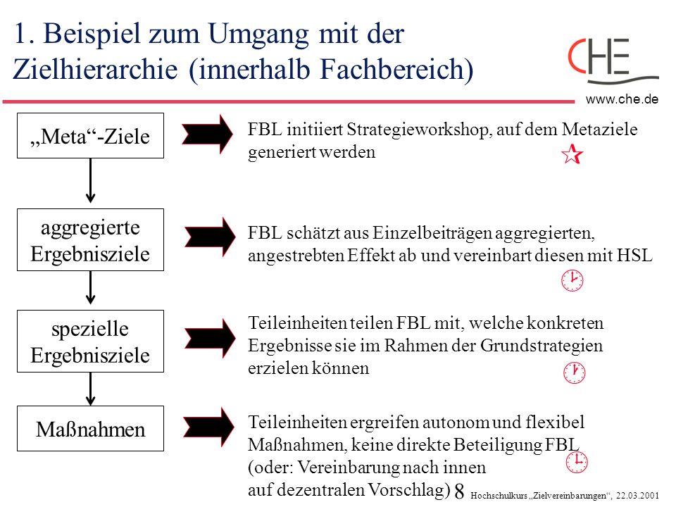 8 Hochschulkurs Zielvereinbarungen, 22.03.2001 www.che.de 1. Beispiel zum Umgang mit der Zielhierarchie (innerhalb Fachbereich) Meta-Ziele aggregierte