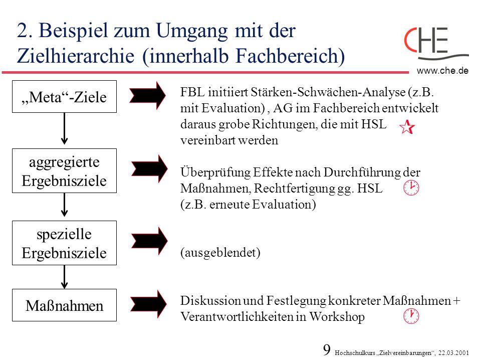 10 Hochschulkurs Zielvereinbarungen, 22.03.2001 www.che.de Fazit zum Umgang mit Maßnahmen in Zielvereinbarungen ordnungsgemäße Durchführung ist kein Erfolgsmaßstab lediglich sinnvoll zur Umsetzung/Delegation Verantwortlichkeiten/Verbindlichkeit, z.B.