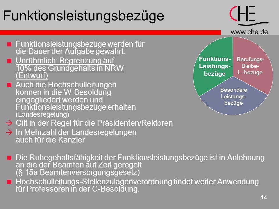 www.che.de 14 Funktionsleistungsbezüge Funktionsleistungsbezüge werden für die Dauer der Aufgabe gewährt. Unrühmlich: Begrenzung auf 10% des Grundgeha