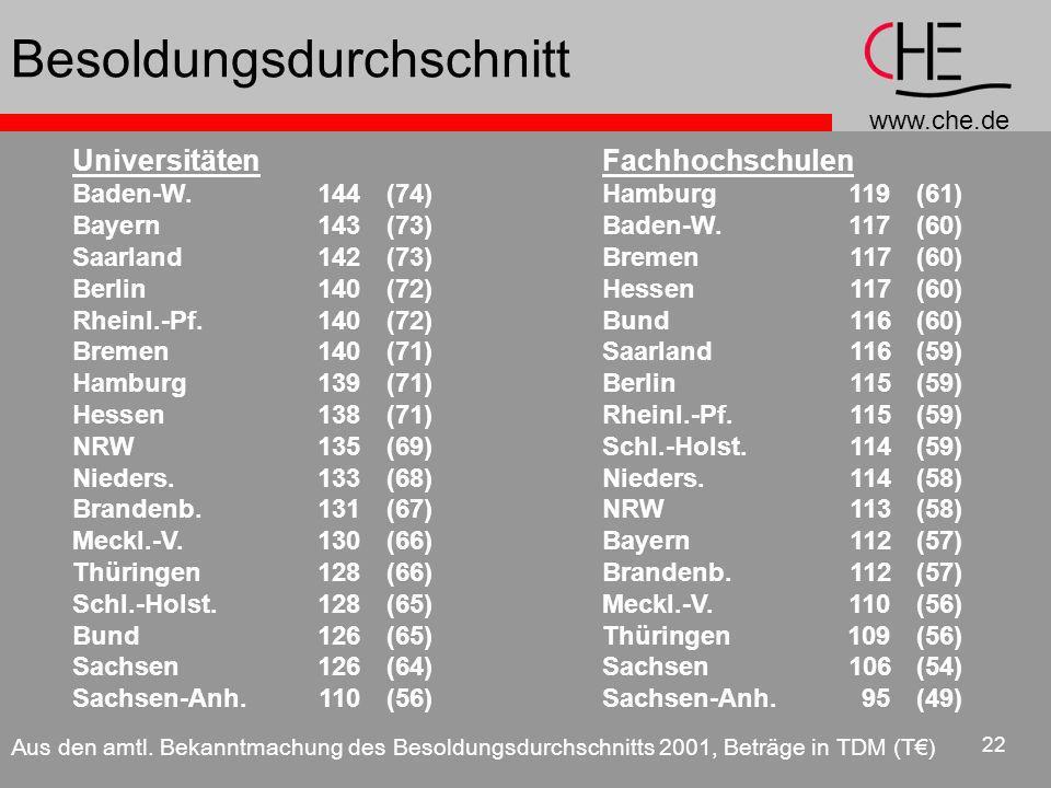 www.che.de 22 Universitäten Baden-W.144(74) Bayern143(73) Saarland142(73) Berlin140(72) Rheinl.-Pf. 140(72) Bremen140(71) Hamburg139(71) Hessen138(71)