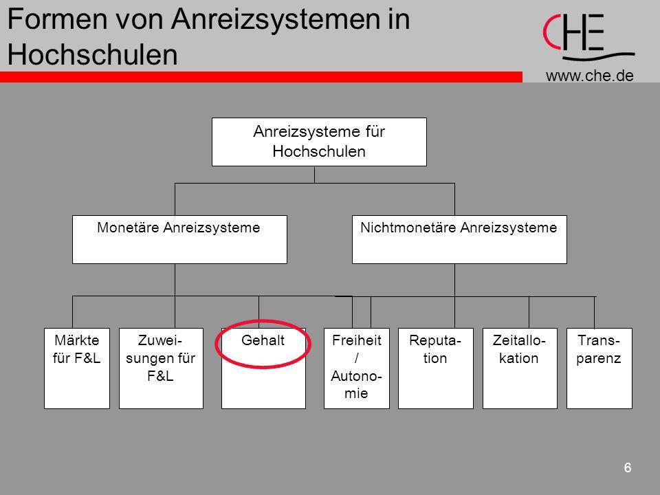 www.che.de 6 Formen von Anreizsystemen in Hochschulen Anreizsysteme für Hochschulen Monetäre AnreizsystemeNichtmonetäre Anreizsysteme Märkte für F&L Z