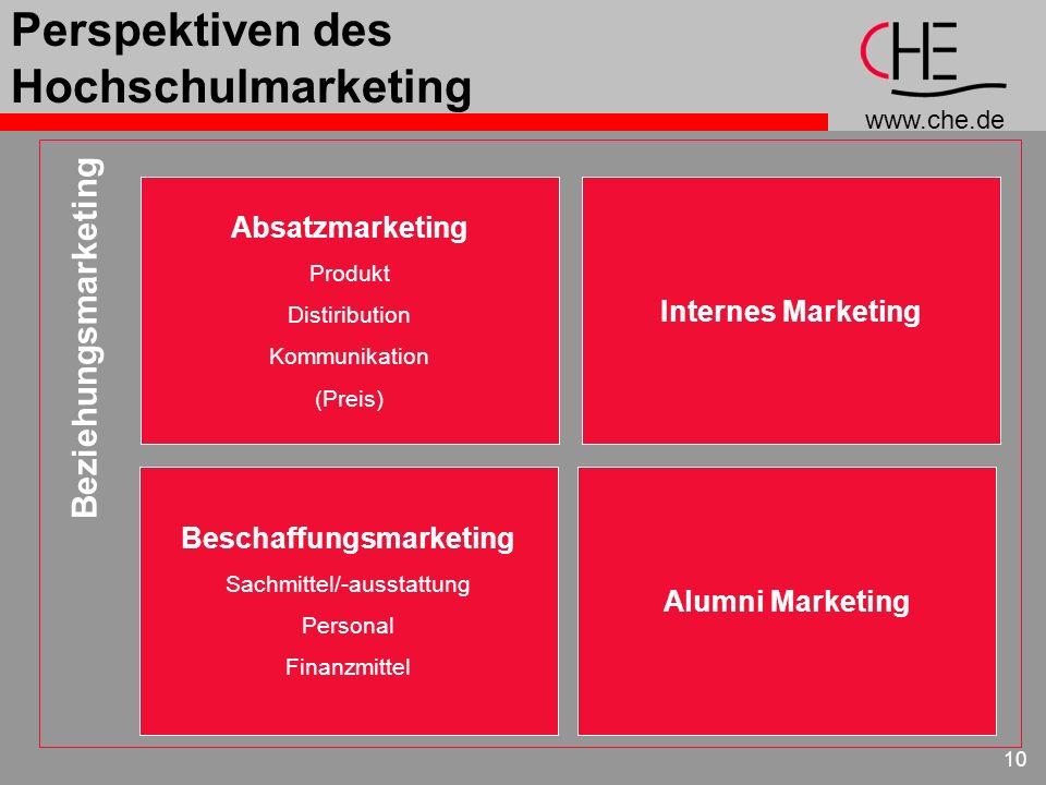 www.che.de 10 Perspektiven des Hochschulmarketing Absatzmarketing Produkt Distiribution Kommunikation (Preis) Beschaffungsmarketing Sachmittel/-aussta