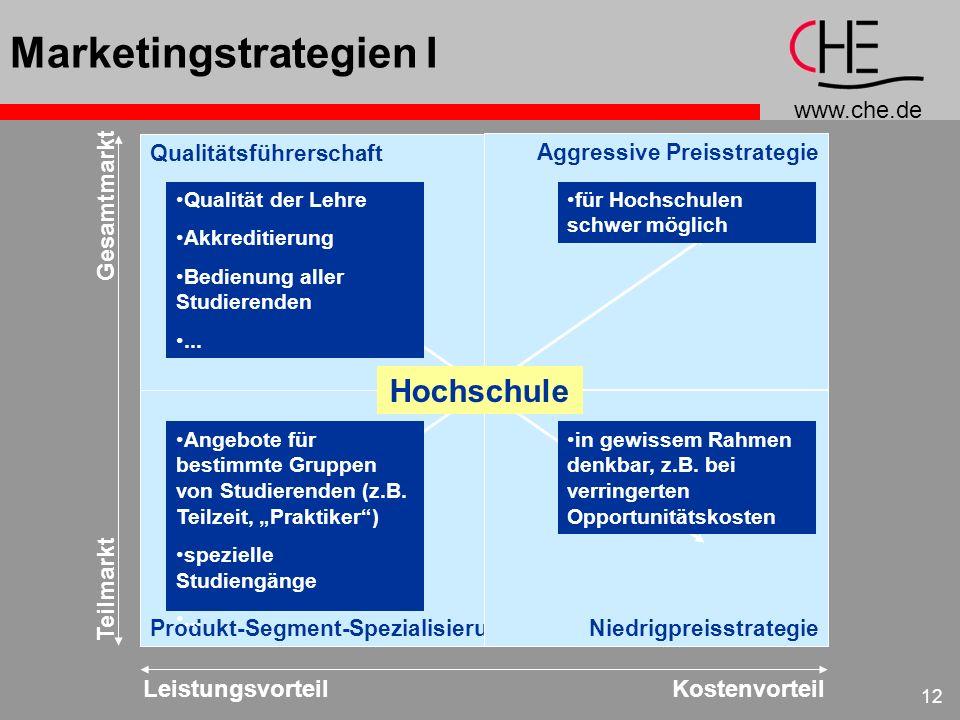 www.che.de 12 Aggressive Preisstrategie Qualitätsführerschaft Produkt-Segment-SpezialisierungNiedrigpreisstrategie LeistungsvorteilKostenvorteil Teilm
