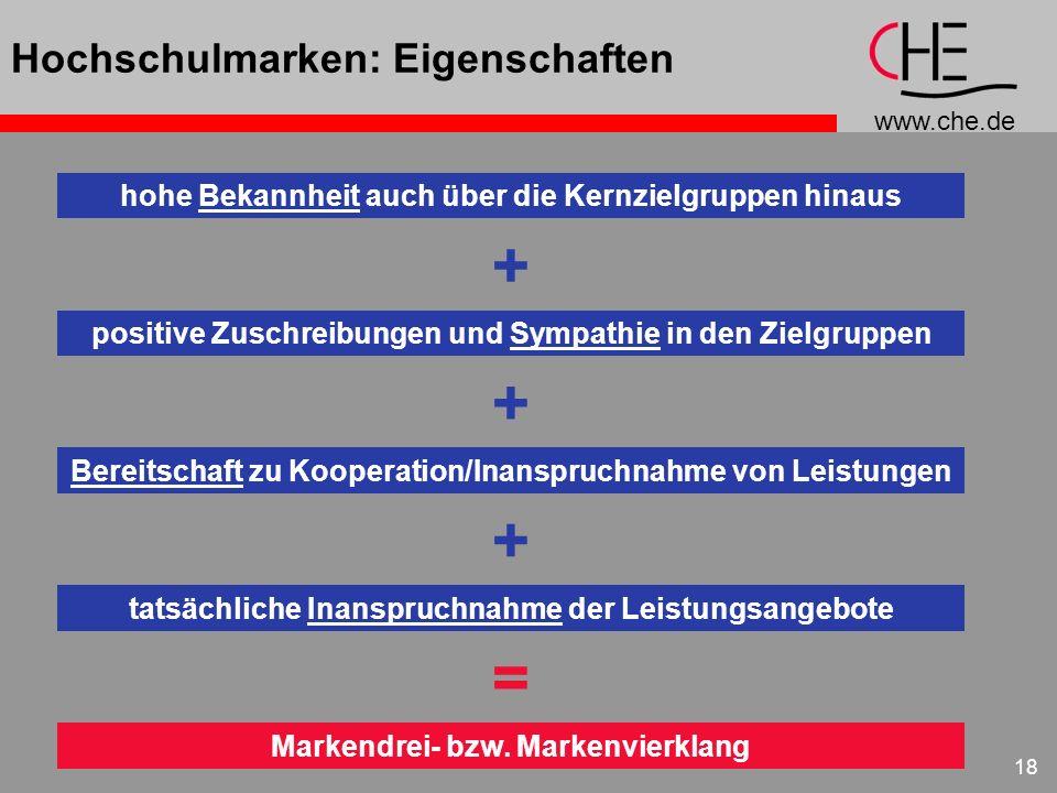 www.che.de 18 Hochschulmarken: Eigenschaften hohe Bekannheit auch über die Kernzielgruppen hinaus + positive Zuschreibungen und Sympathie in den Zielg