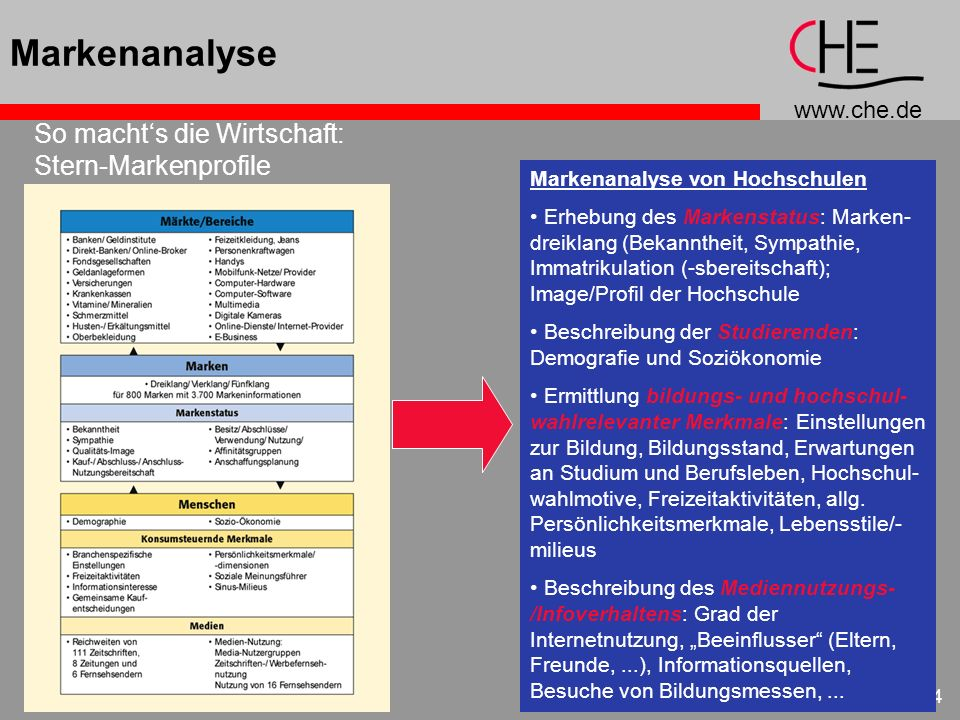 www.che.de 24 Markenanalyse Markenanalyse von Hochschulen Erhebung des Markenstatus: Marken- dreiklang (Bekanntheit, Sympathie, Immatrikulation (-sber