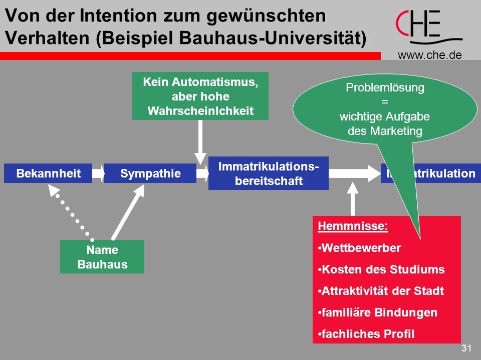 www.che.de 31 Von der Intention zum gewünschten Verhalten (Beispiel Bauhaus-Universität) Name Bauhaus Kein Automatismus, aber hohe Wahrscheinlchkeit B