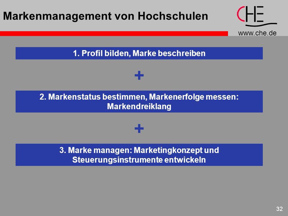 www.che.de 32 Markenmanagement von Hochschulen 1. Profil bilden, Marke beschreiben + 2. Markenstatus bestimmen, Markenerfolge messen: Markendreiklang