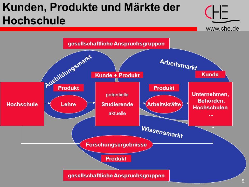 www.che.de 9 Kunden, Produkte und Märkte der Hochschule Wissensmarkt Arbeitsmarkt Ausbildungsmarkt gesellschaftliche Anspruchsgruppen Hochschule Lehre