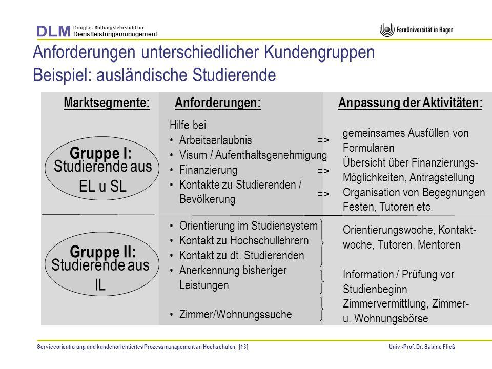 Univ.-Prof. Dr. Sabine Fließ Douglas-Stiftungslehrstuhl für Dienstleistungsmanagement Serviceorientierung und kundenorientiertes Prozessmanagement an