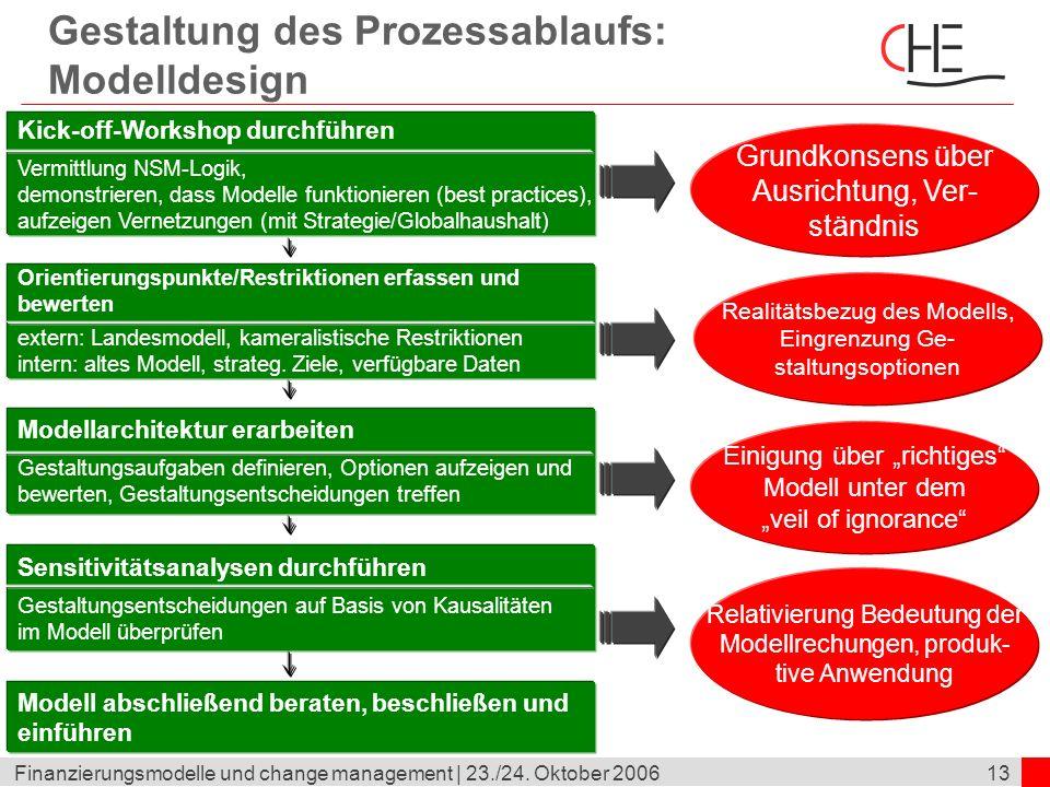 13Finanzierungsmodelle und change management | 23./24. Oktober 2006 Gestaltung des Prozessablaufs: Modelldesign Modell abschließend beraten, beschließ