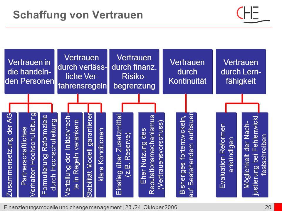 20Finanzierungsmodelle und change management | 23./24. Oktober 2006 Schaffung von Vertrauen Vertrauen in die handeln- den Personen Vertrauen durch Ler